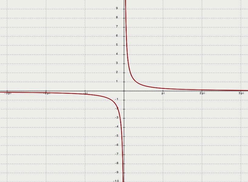 graph of tan - 815×598